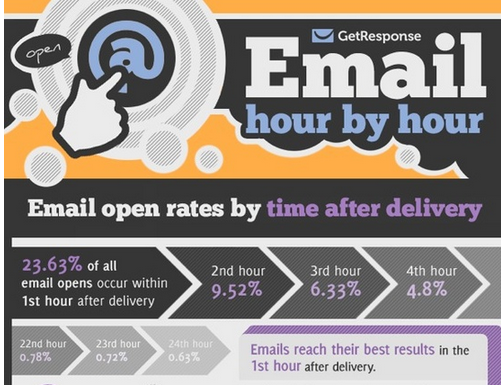 Infographics   Best Times to Send Email for Opens and Click-Throughs [Infographic -152504