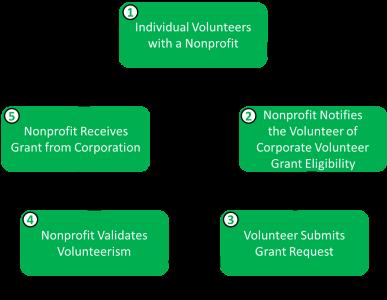 VolunteerGrantProcess