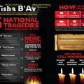 Tisha-BAv-Infographic